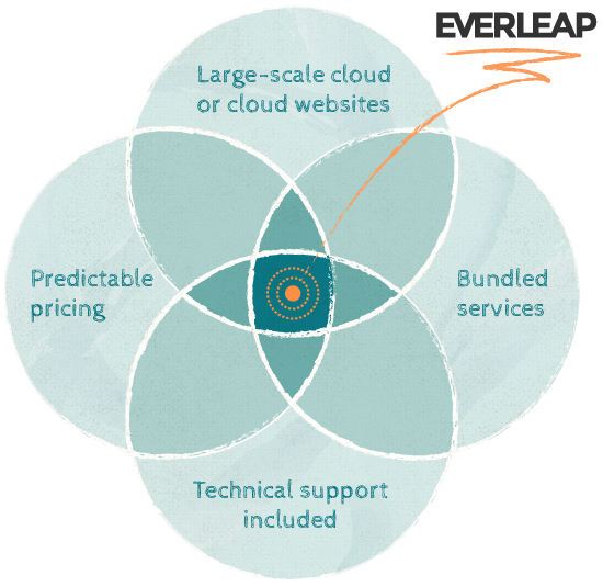 Everleap cloud hosting Venn diagram